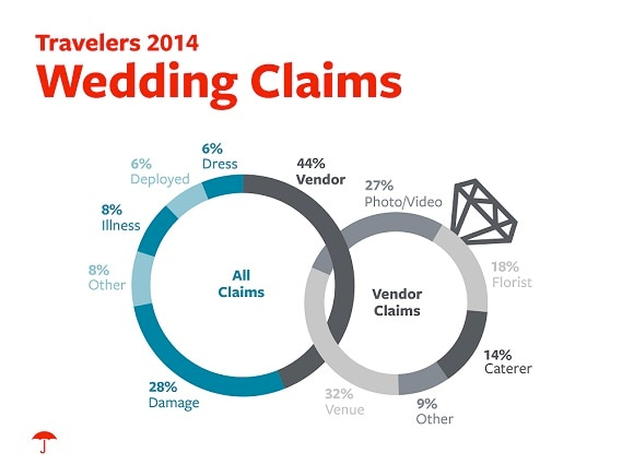 Wedding Claim Data