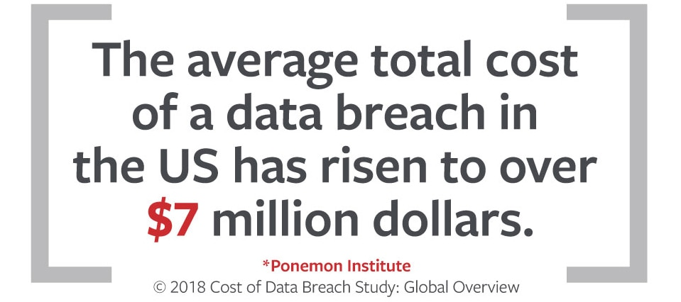 Average cost of data breach in the U.S. stat