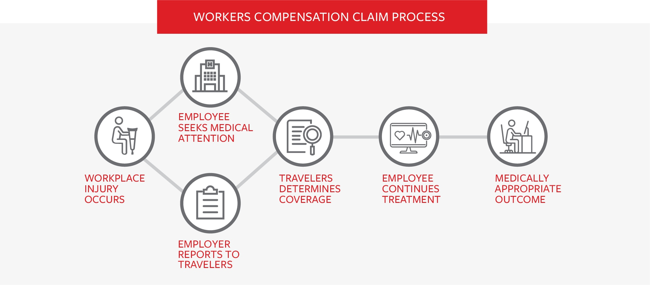 Workers Compensation claim process steps