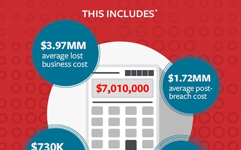 Cyber Costs are on the Rise