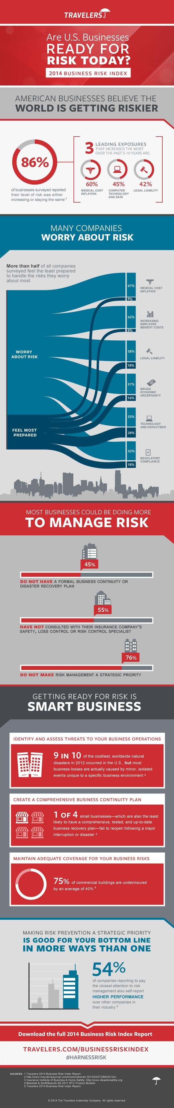 2014 Travelers Business Risk Index infographic