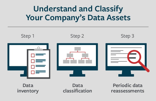 3 steps for cyber data assessment