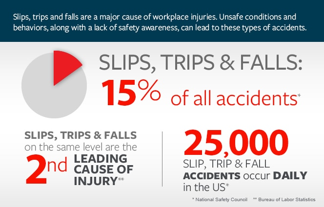 Slip, trip and fall statistics