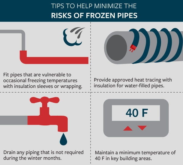 Four tips to help minimize the risks of frozen pipes with illustrations