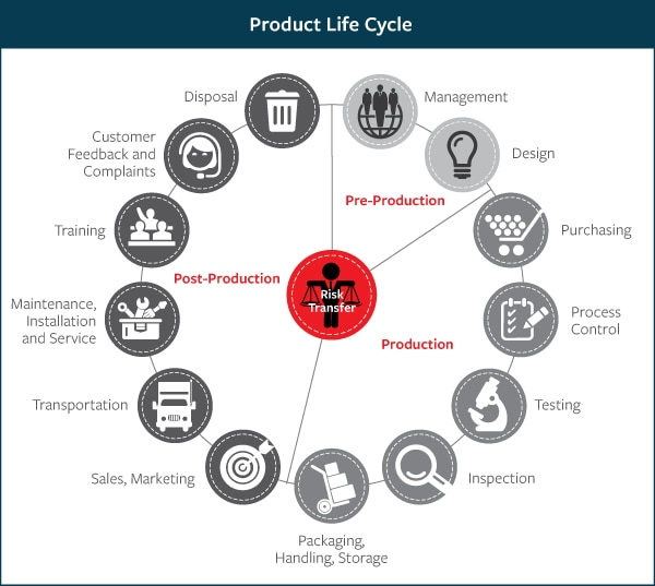 Product life cycle risk management travelers insurance for General motors customer service complaints