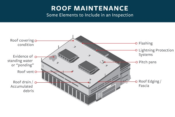 Illustration of a roof that points out elements to include in an inspection