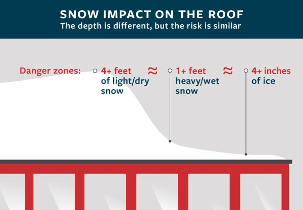 Impact of snow on a roof
