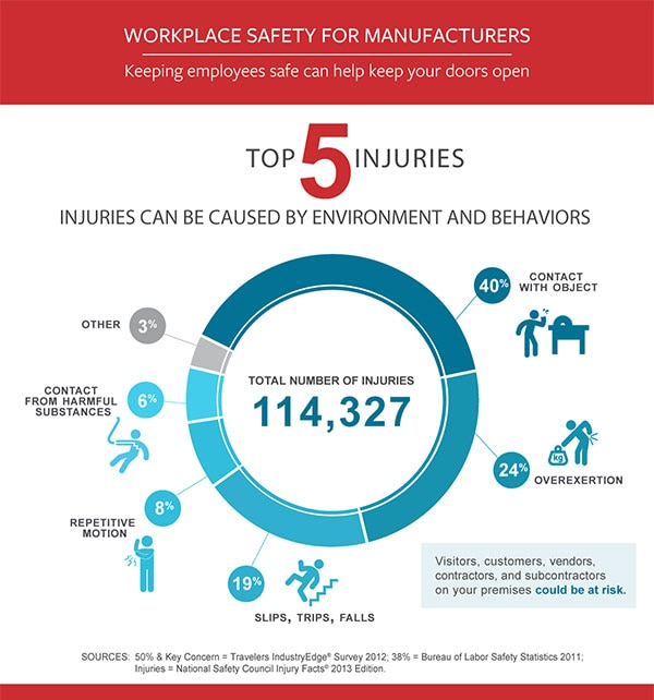 Infographic: Top Causes of Manufacturing Injuries