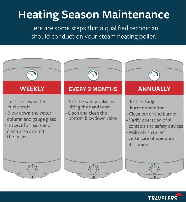Three illustrated boilers that provide tips on how to maintain boilers