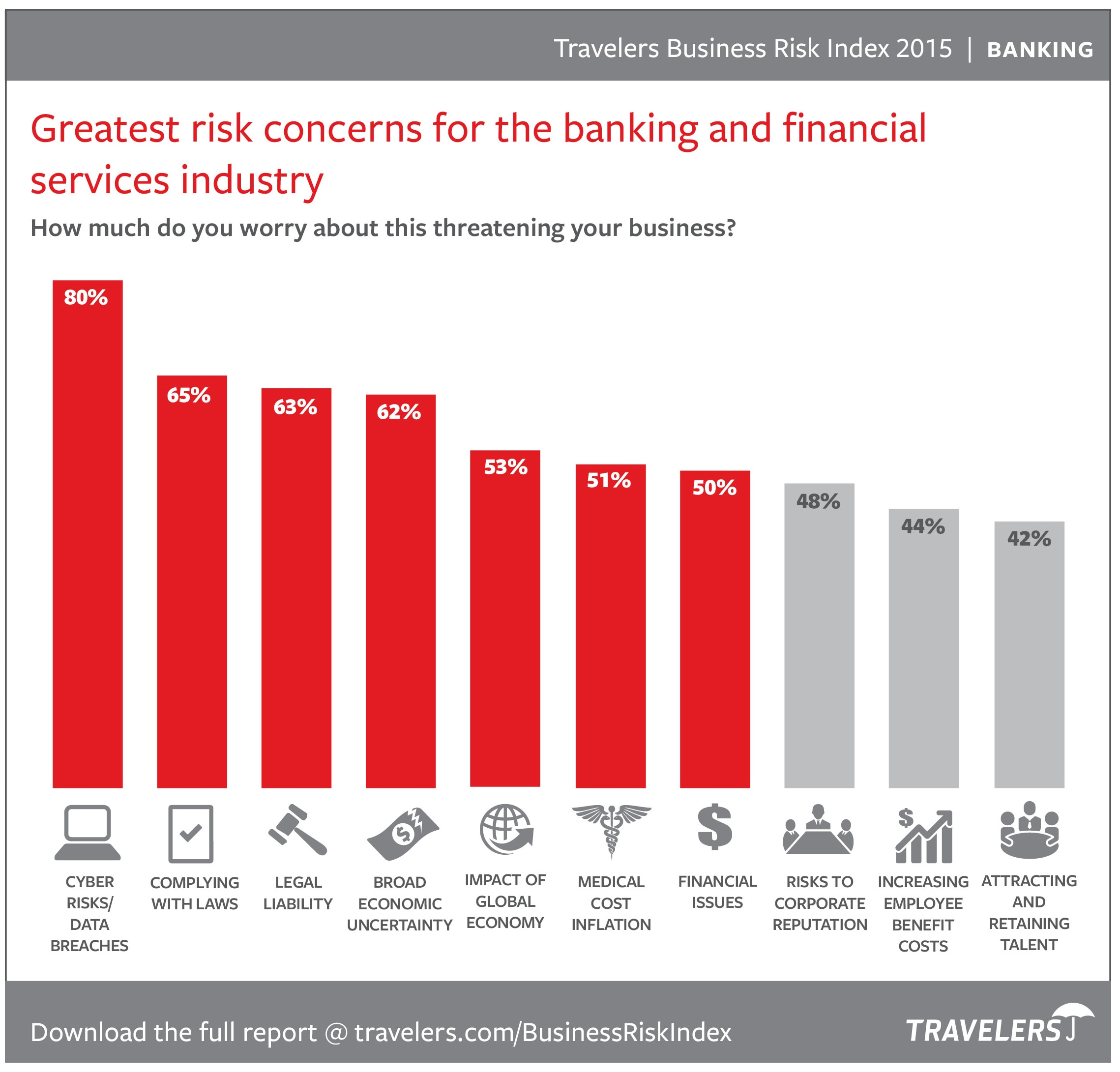 Banking & Financial Services Industry