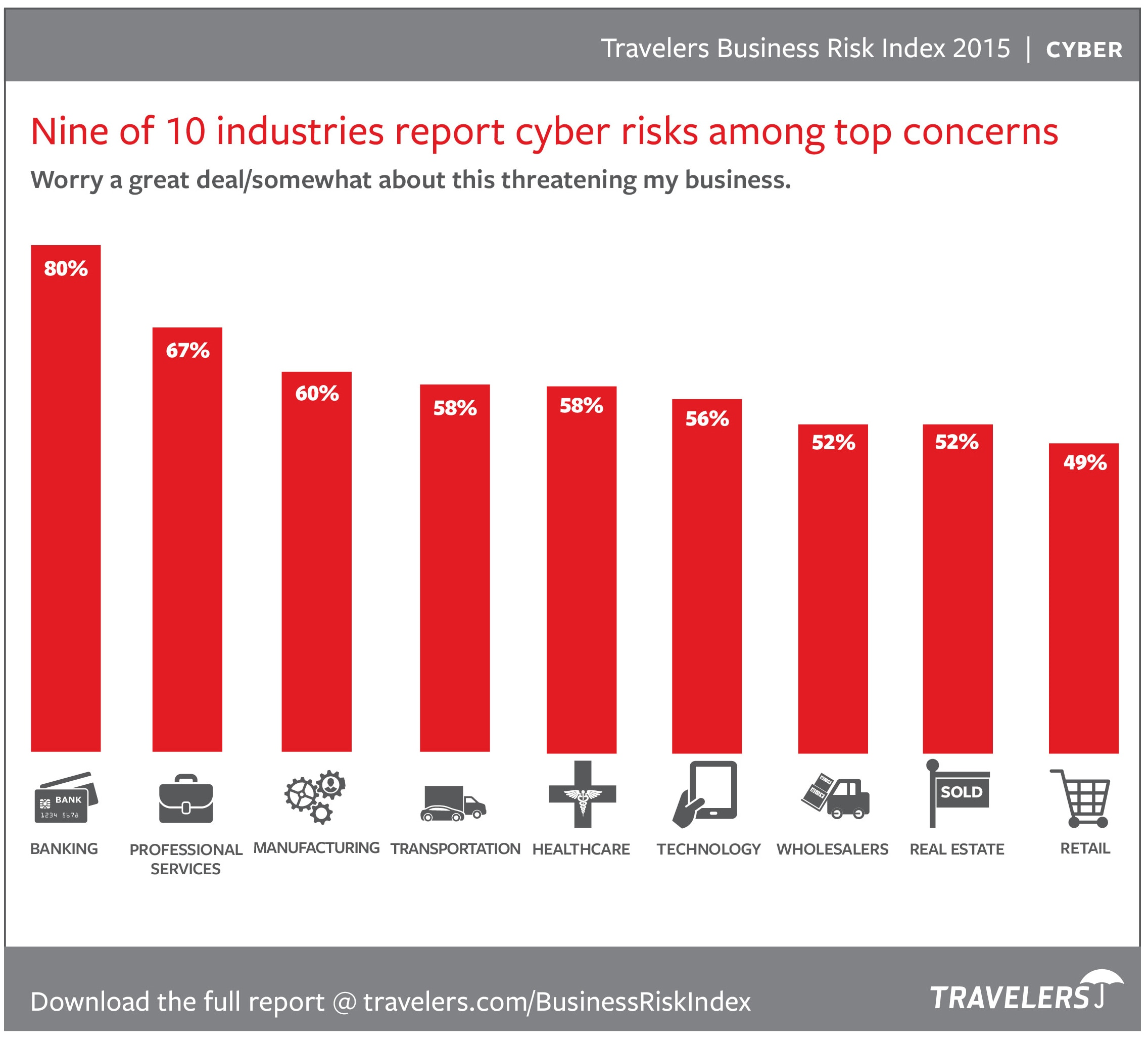 Cyber risks chart from 2015 Business Risk Index
