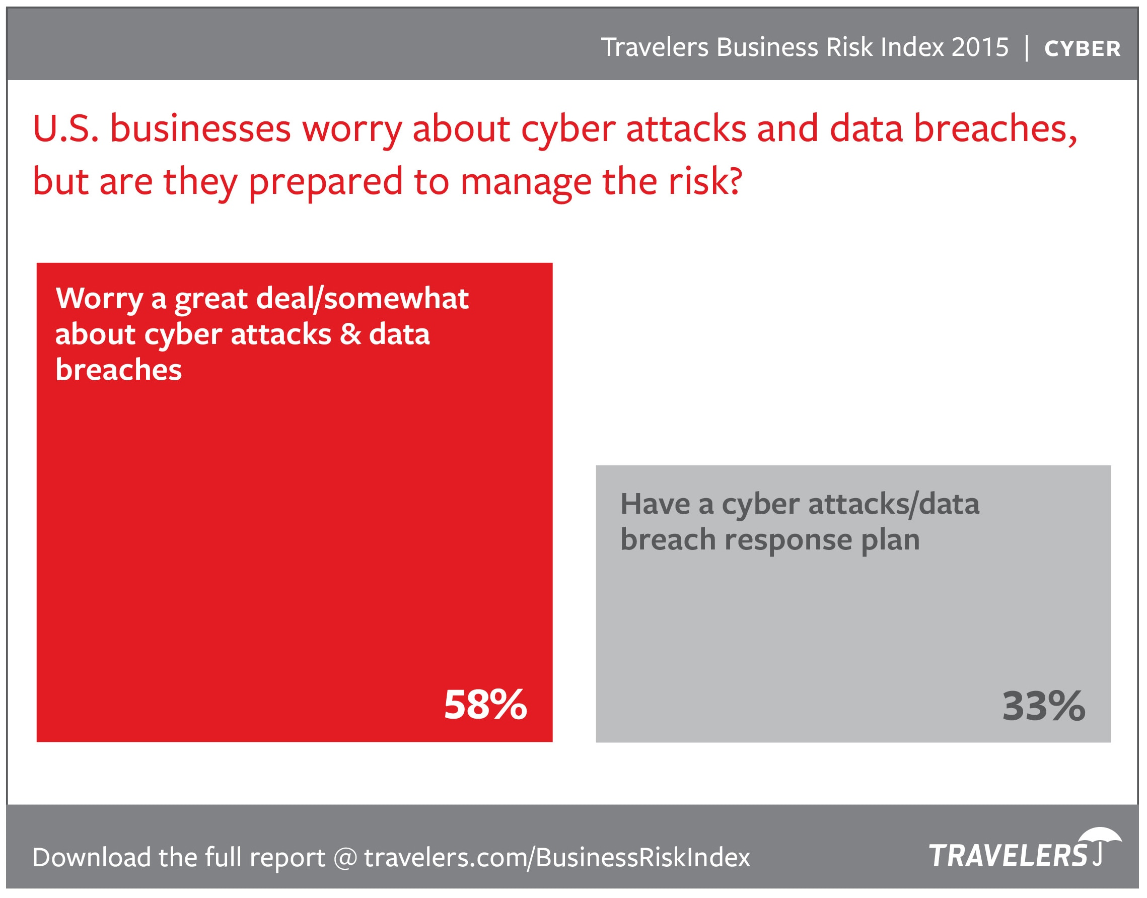 Cyber comparison chart from 2015 Business Risk Index