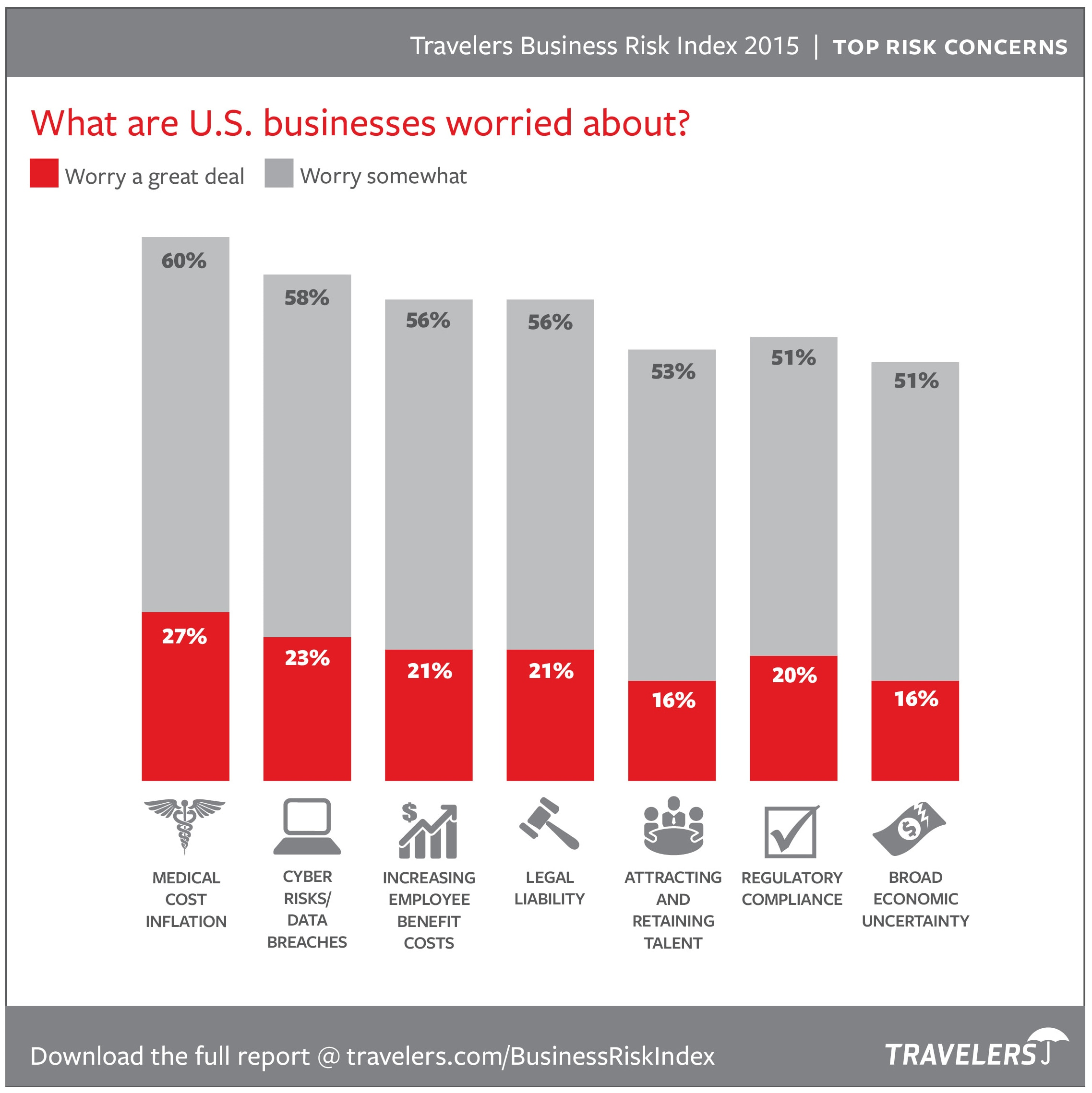 Top Risk Concerns chart from 2015 Business Risk Index