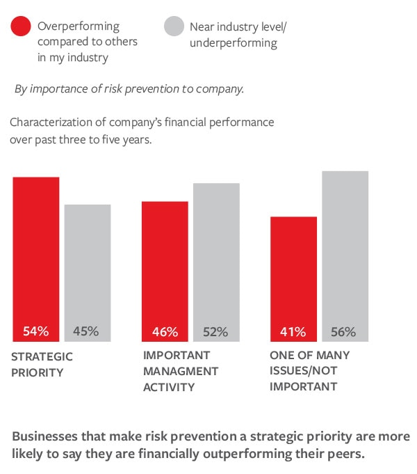 Bar graph of characterization of company's financial performance from 2014 Business Risk Index