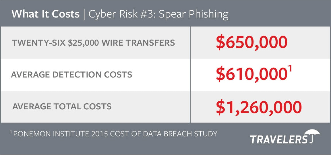 Chart of Cyber Risks #3 - Spear Phishing