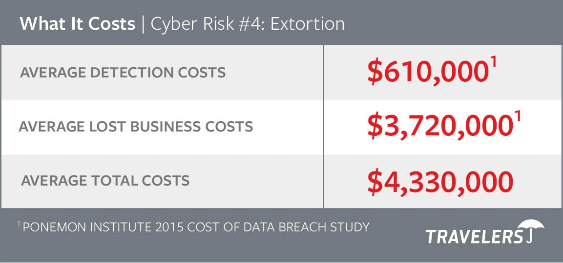 Chart of Cyber Risks #4 - Extortion