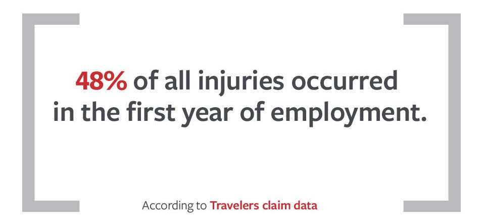 48% of all injuries occurred in the first year of employment.