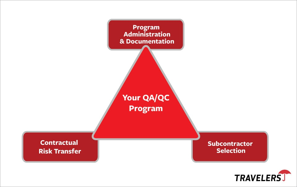 Chart of Quality Control Program
