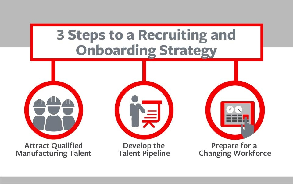 3 Steps to a Recruiting and Onboarding Strategy graphic