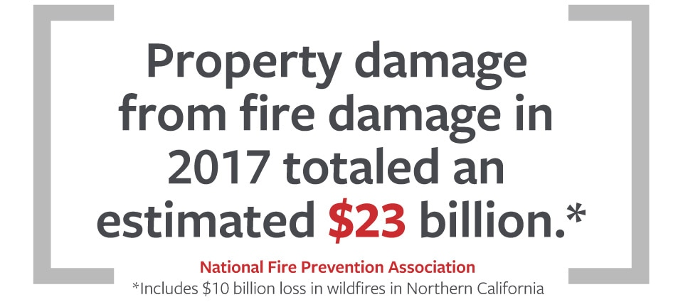 Stats and information about fire sprinklers