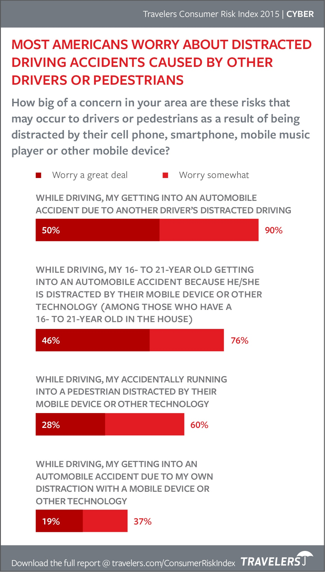 Chart of Distracted Driving worries from 2015 Consumer Risk Index