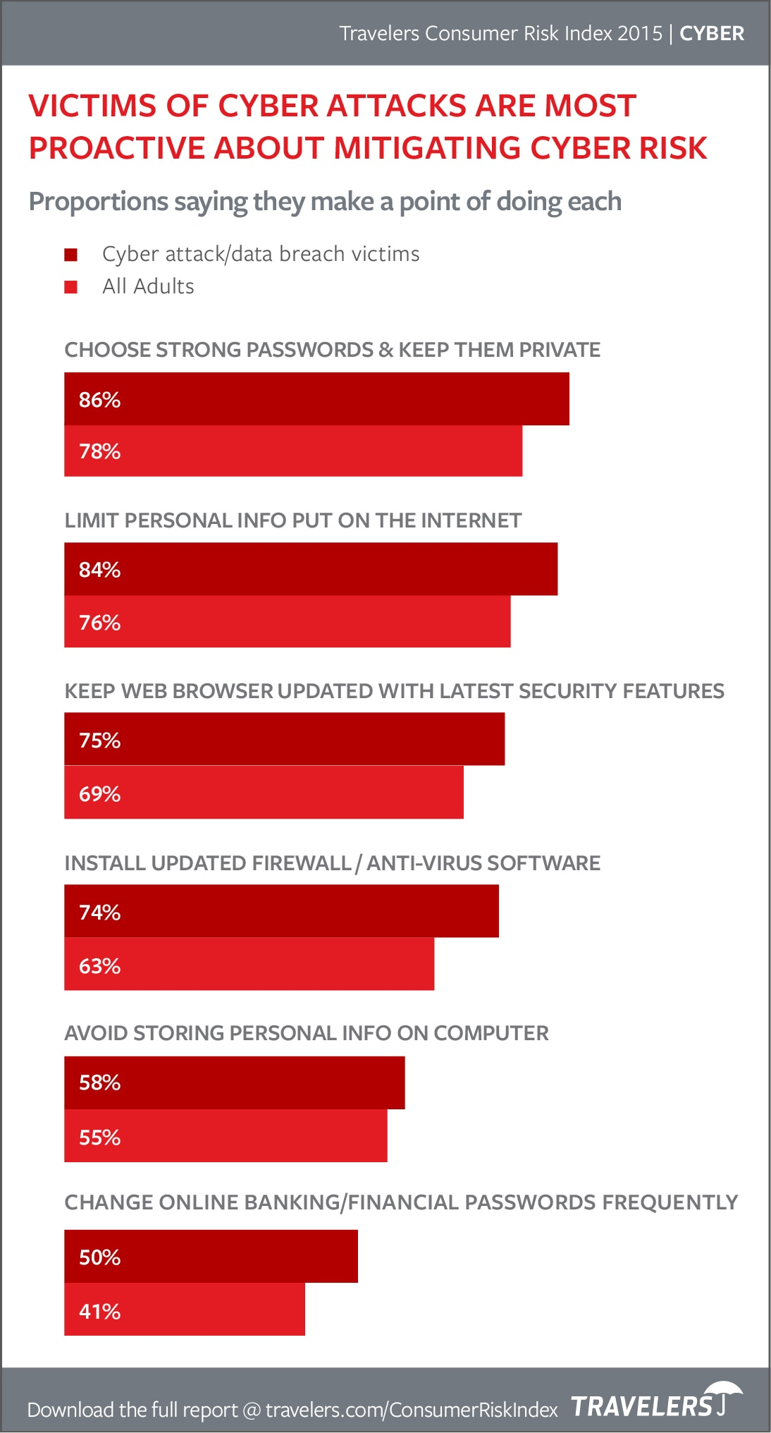 Chart of how Americans mitigate cyber risk from 2015 Consumer Risk Index