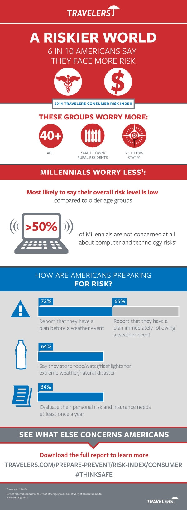 Top Risks infographic from 2014 Consumer Risk Index