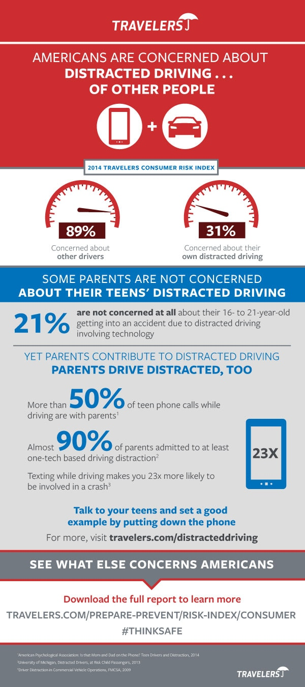 Distracted Driving Concerns from 2014 Consumer Risk Index