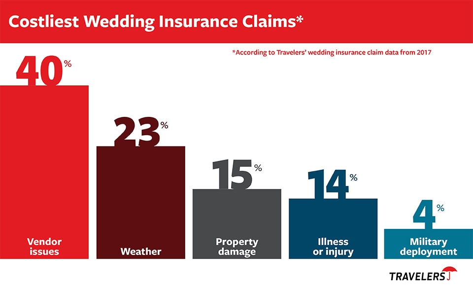Costliest Wedding Insurance Claims Chart