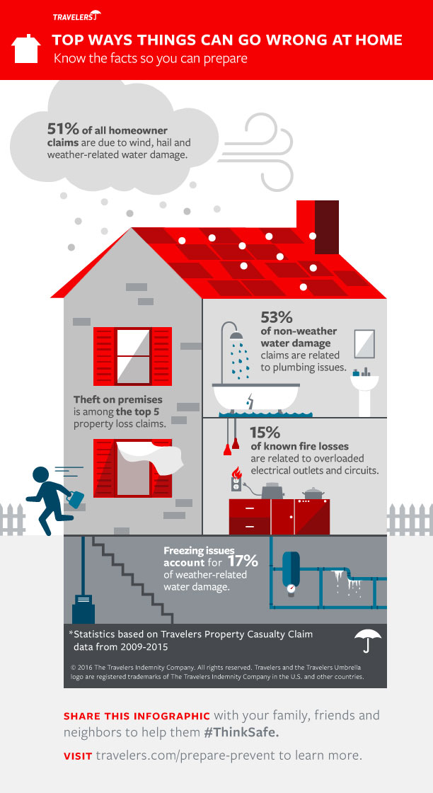 Top Ways Things Can Go Wrong at Home Infographic. Top Five Dangers to Your House   Travelers Insurance