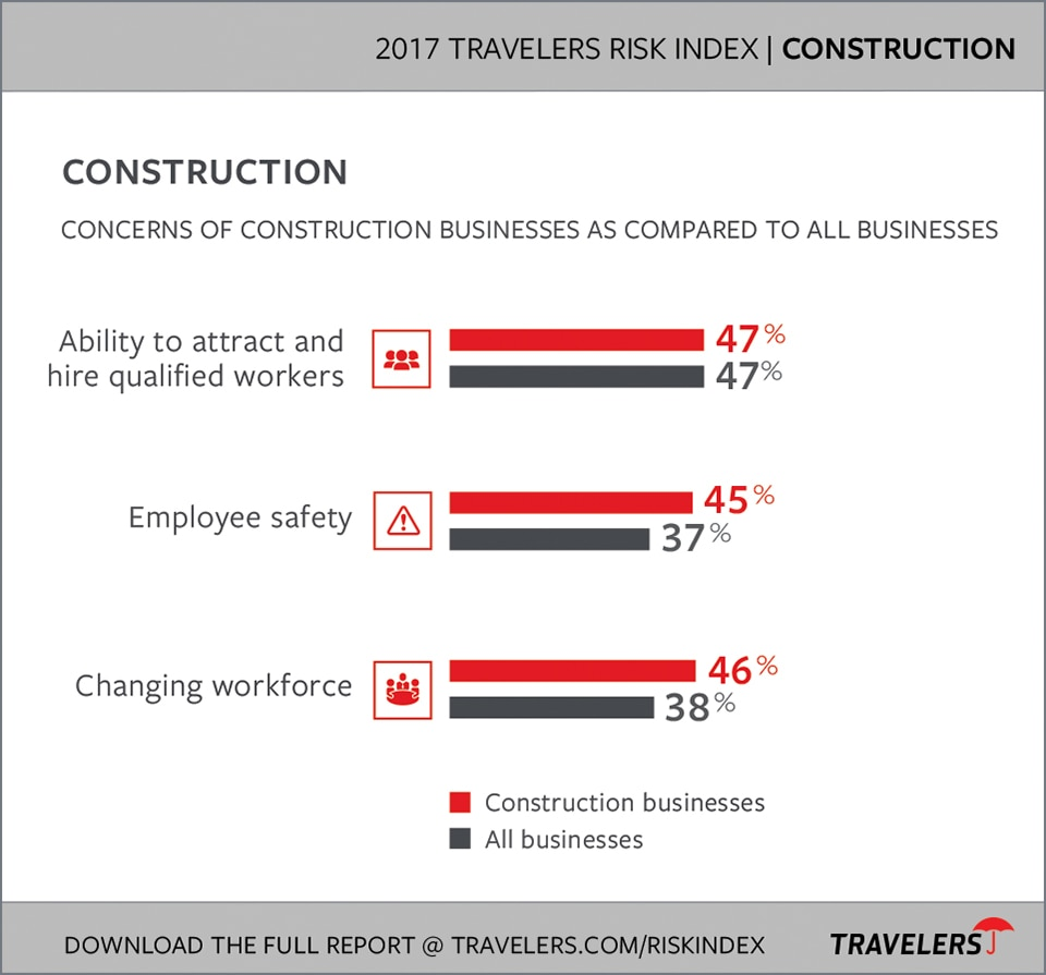 2017 Construction Industry Risks chart