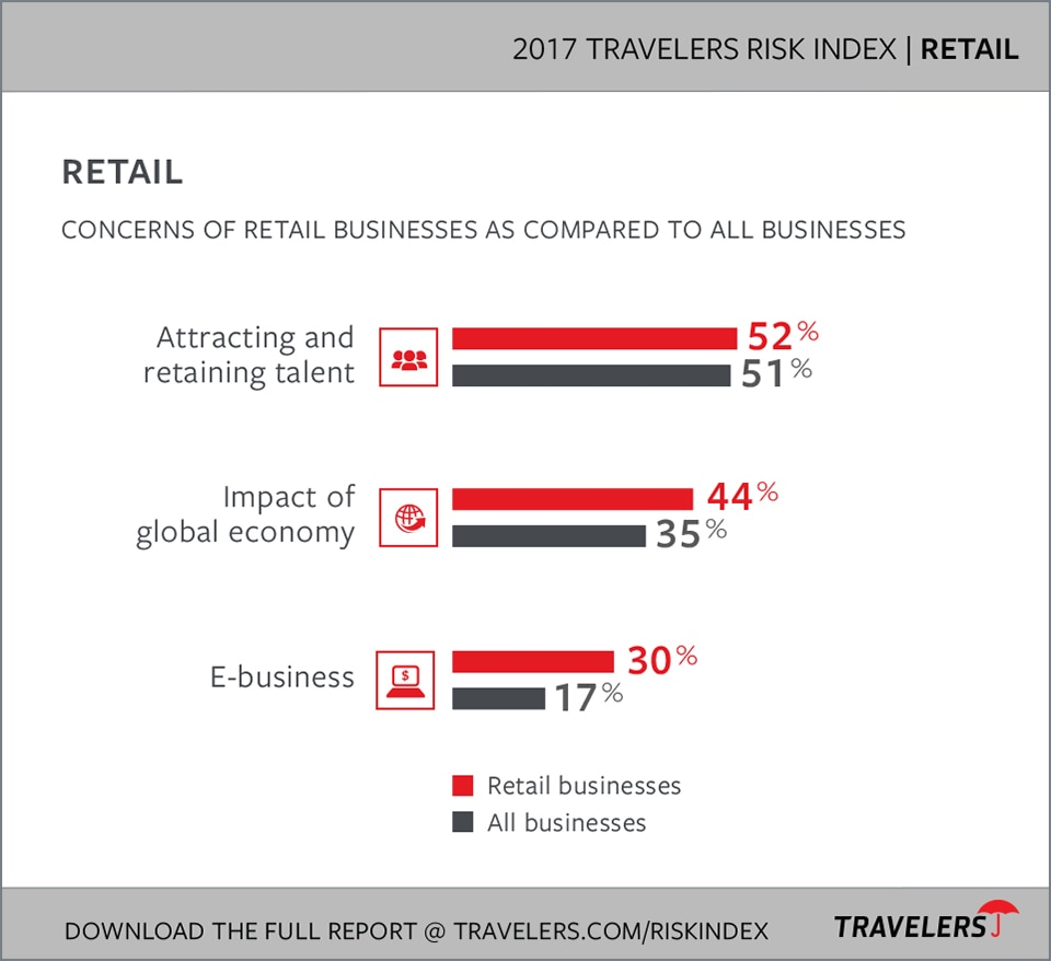 Retail Industry Risks charts