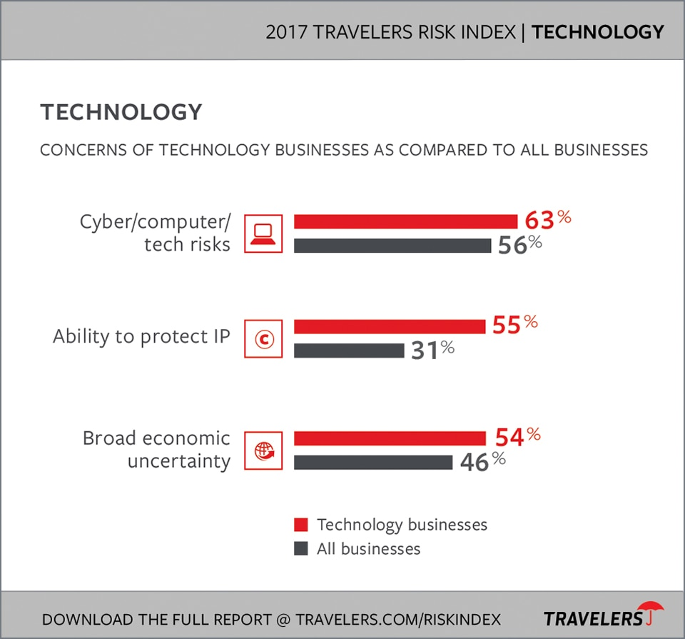 Technology Industry Risks chart