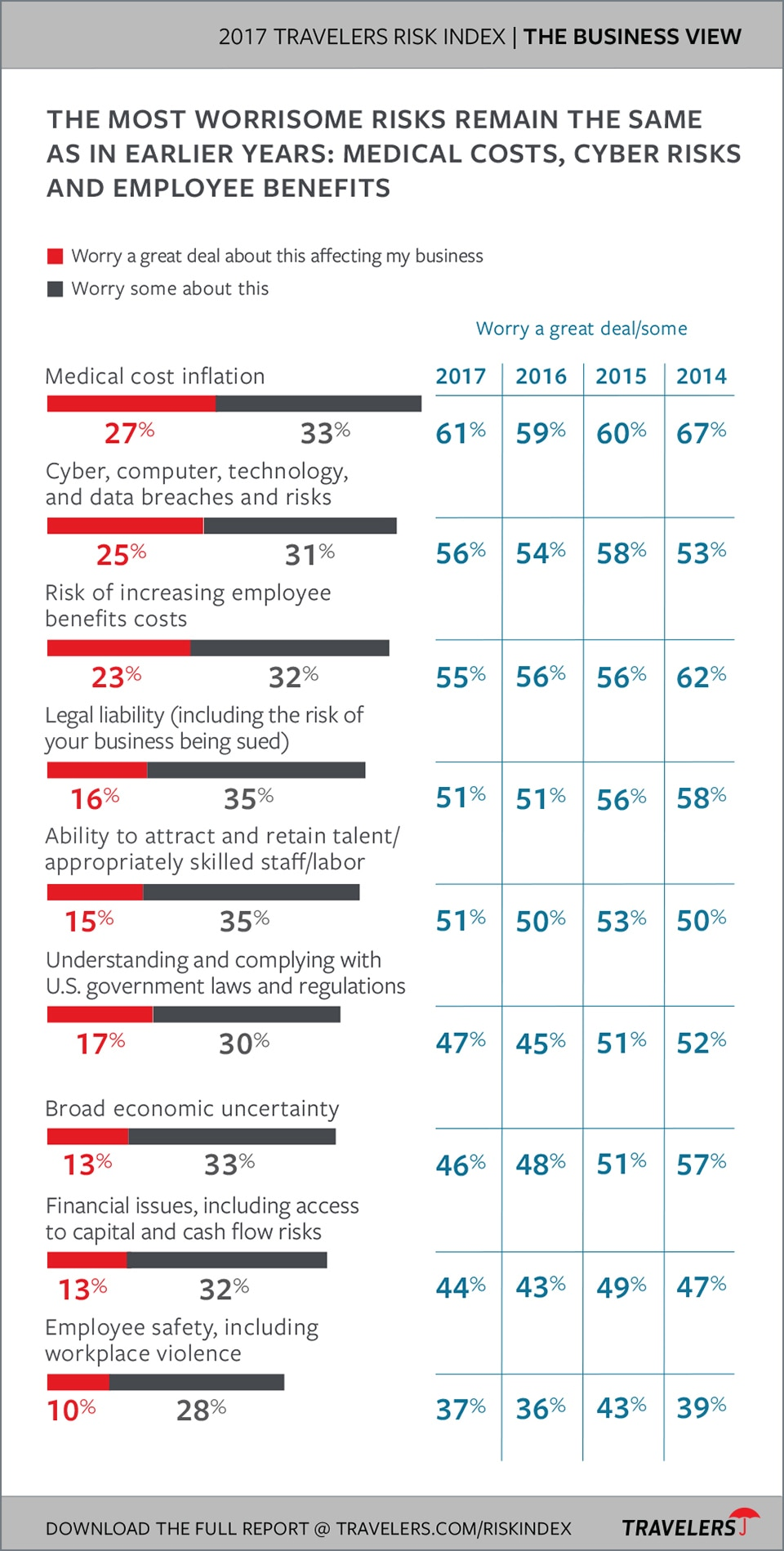 Top business concerns chart from 2017 Travelers Risk Index