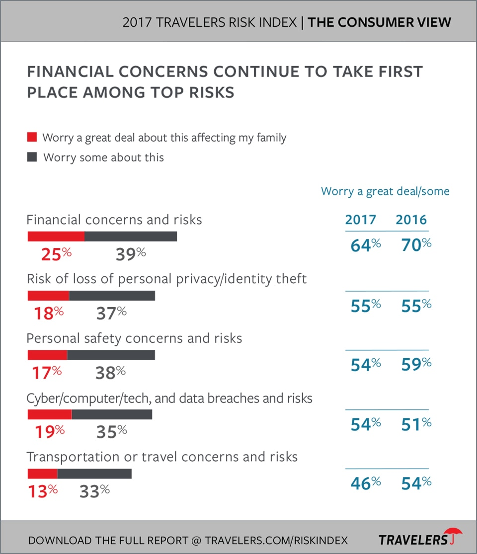 Top consumer concerns chart from 2017 Travelers Risk Index