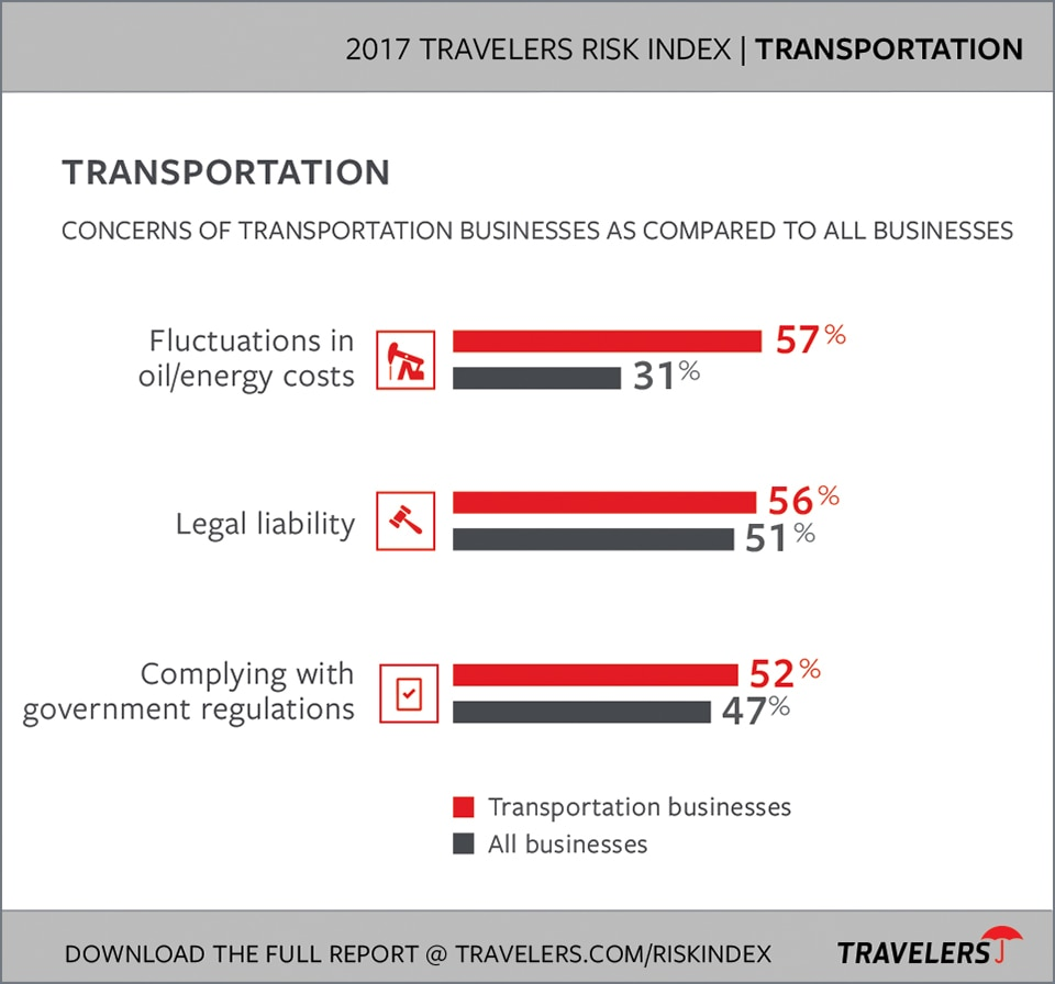 Transportation Industry Risks chart