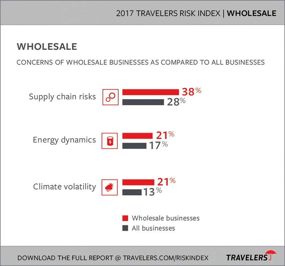 Wholesalers Industry Risks chart