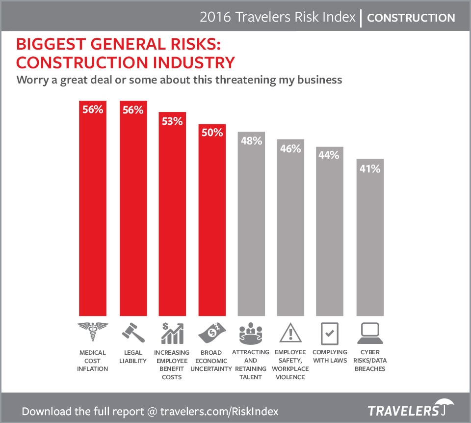 Construction Risks 2016 chart
