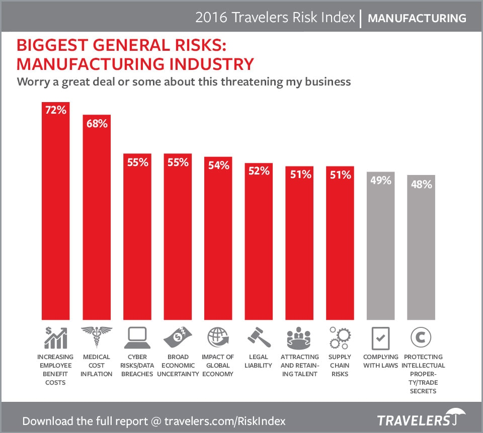 Manufacturing risks 2016 chart