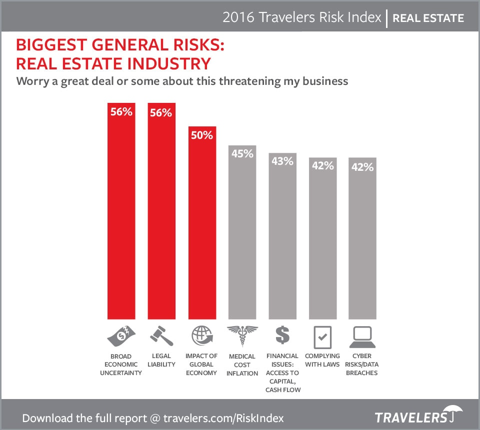 Real Estate Risks 2016 Chart