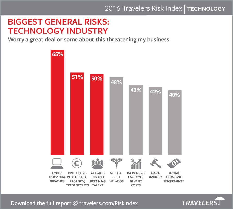 Technology Risks 2016 Chart