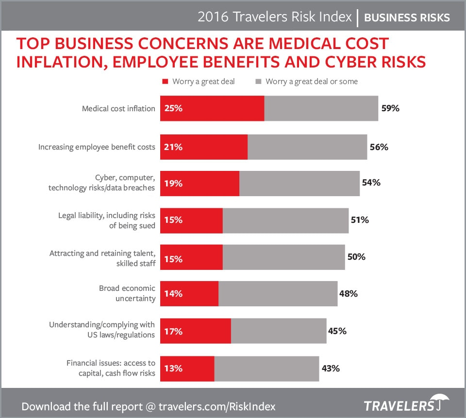 Top Business Concerns from 2016 Travelers Risk Index