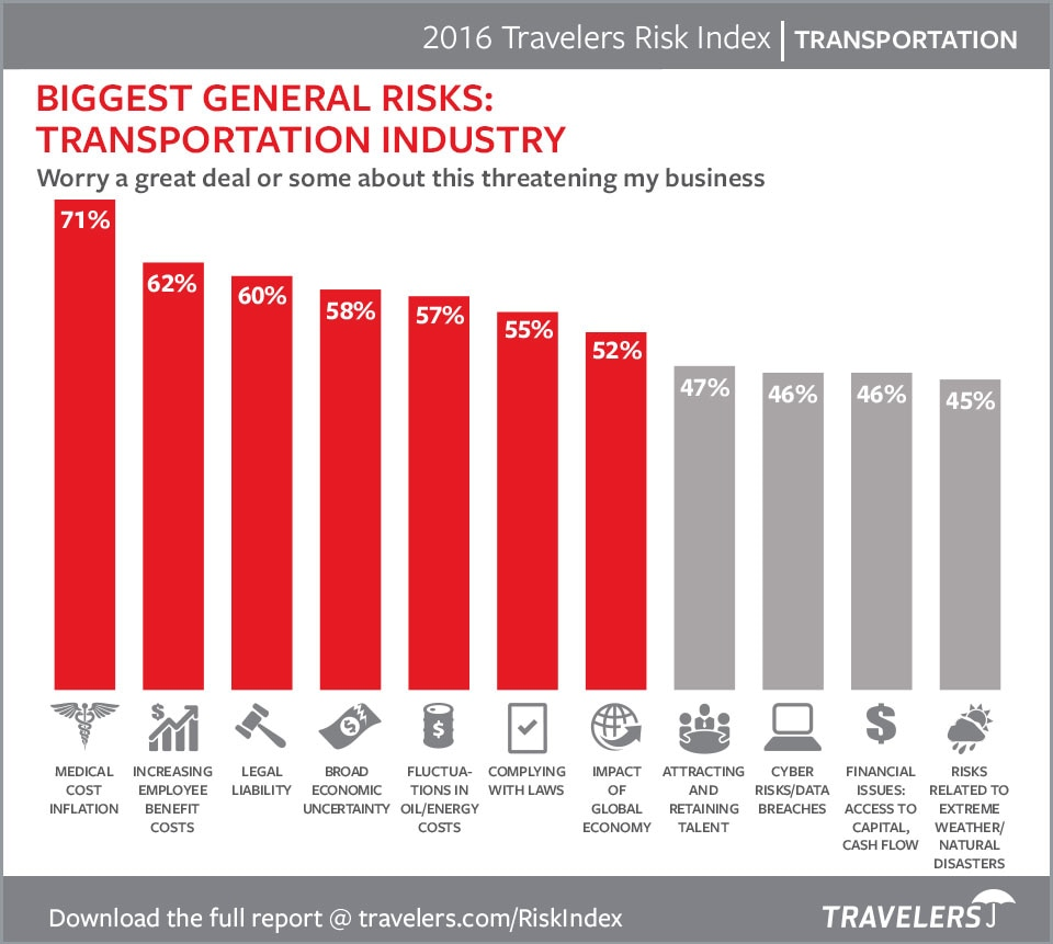 Transportation Risks 2016 Chart