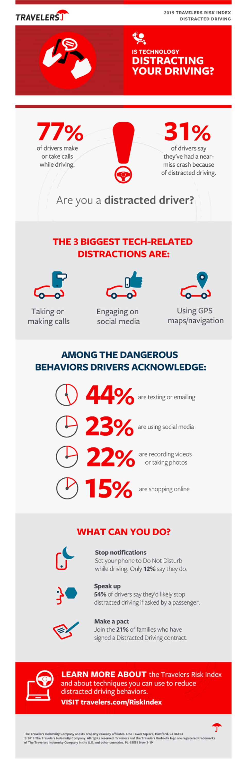 2019 Distracted Driving for Consumers [Infographic]