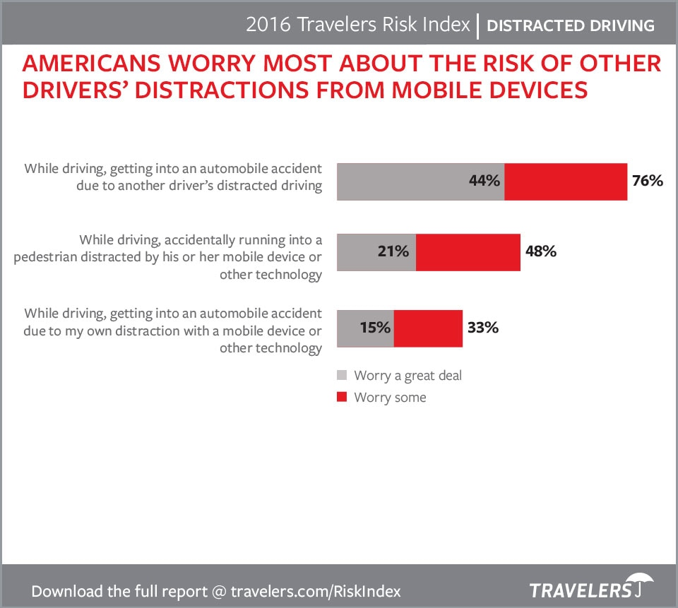 Consumer Concerns distracted driving from mobile devices chart