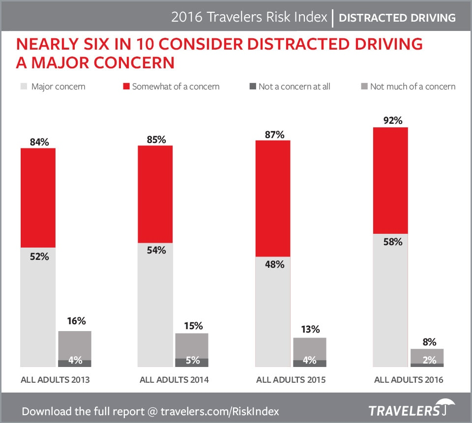 Consumer Concerns Distracted Driving Chart