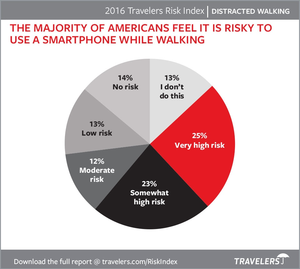 Consumer Concerns Distracted Walking