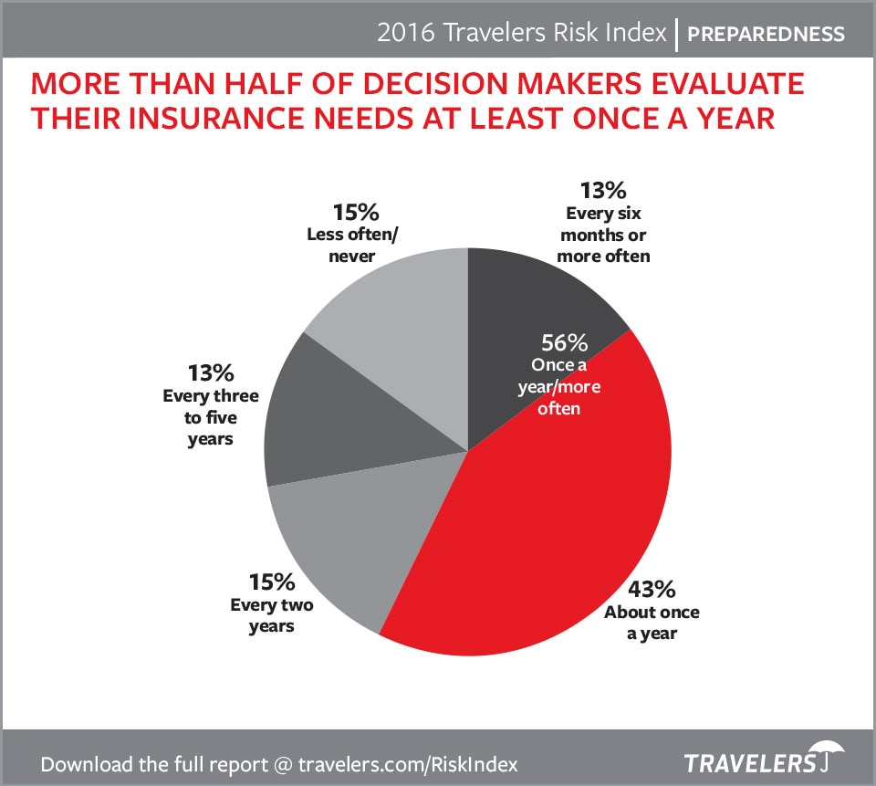 Consumer decision makers chart