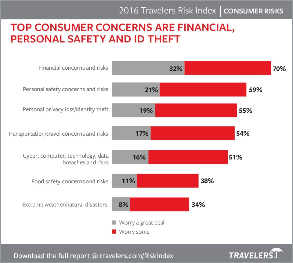Top Consumer Concerns Chart