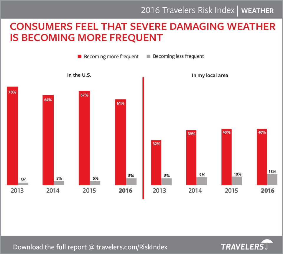 Consumer weather concern chart